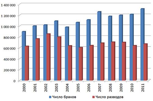 Статистика числа шлюбів і розлучень за 2000-2011 роки