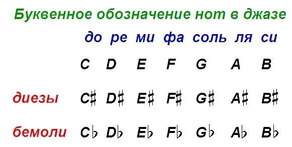 літерне позначення нот в джазі
