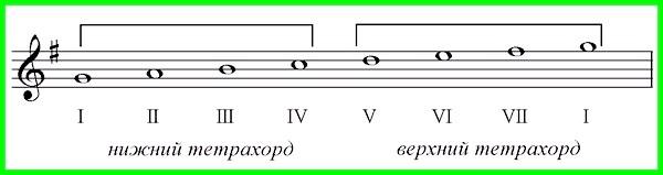 тетрахорди в музиці