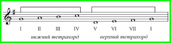 як співати гаму тетрахорди