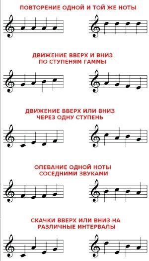 варіанти мелодійного розвитку