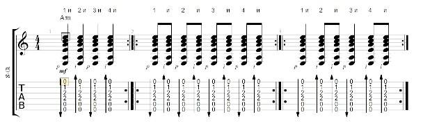 вправи для початківців гітаристів