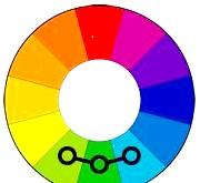 Як ідеально підібрати кольори в одязі ?: Комбінація 3: Аналогова схема з трьох кольорів (аналогова тріада). Вибирайте три сусідніх кольору. Ця комбінація найбільш м'яка, ніжна і