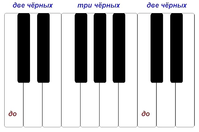 Як називаються клавіші фортепіано