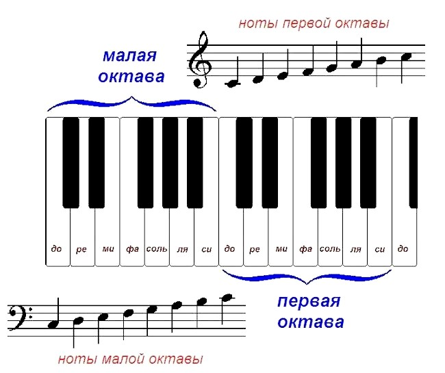 ноти першої октави, ноти малої октави