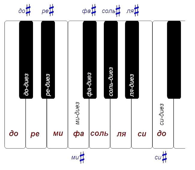 дієз на фортепіано