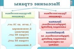 Класифікація населення щодо участі в трудовій діяльності