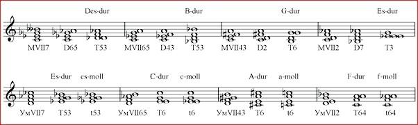 ввідні септакорди зі зверненнями від нот до і ре