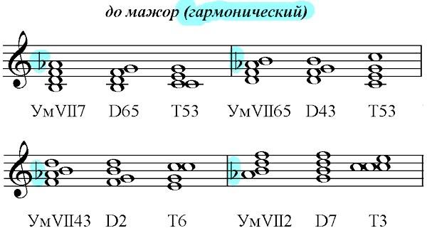 дозвіл зменшеними акордів через домінантсептаккорд