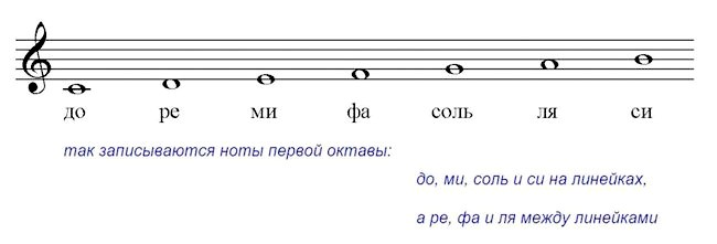 ноти першої октави