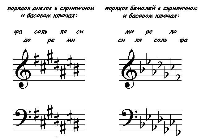 порядок діезів і порядок бемолів в скрипковому і басовому ключах