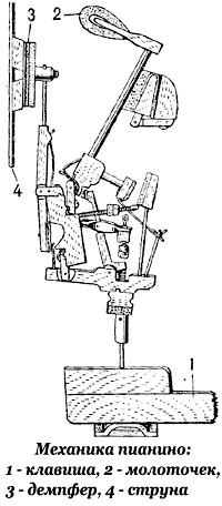 механіка піаніно: клавіша, молоточок, струна, демпфер